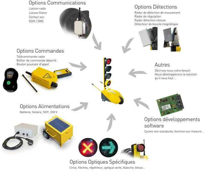Des options pour s'adapter à toutes les configurations de chantier.