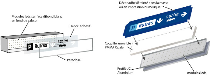 Schémas détaillés caisson lumineux avec pareclose ou coquille